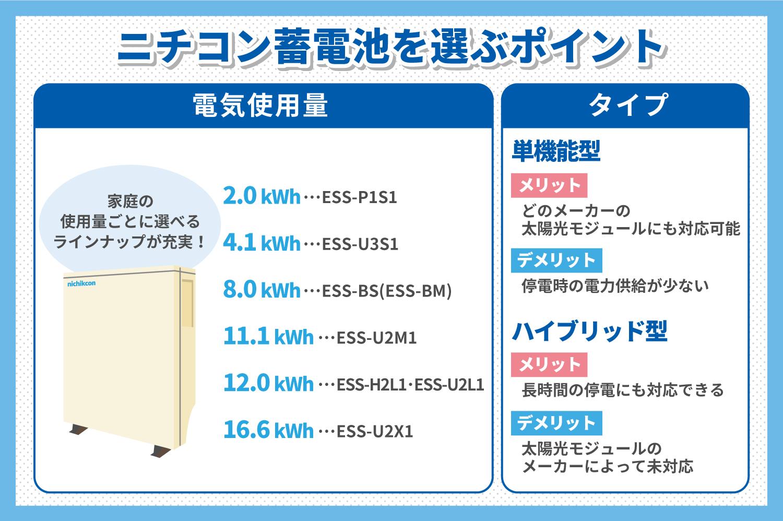 ニチコン蓄電池を選ぶポイント