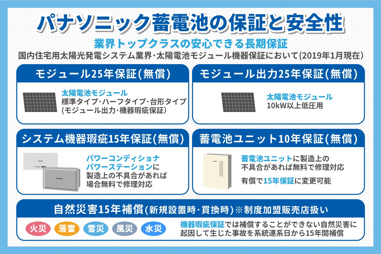 パナソニック蓄電池の保証と安全性