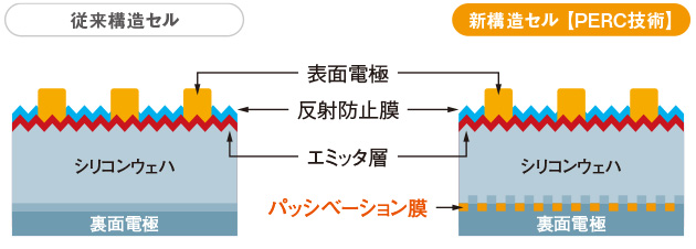 PERCセル技術イメージ