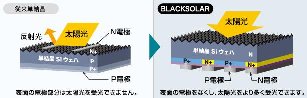 バックコンタクト構造イメージ