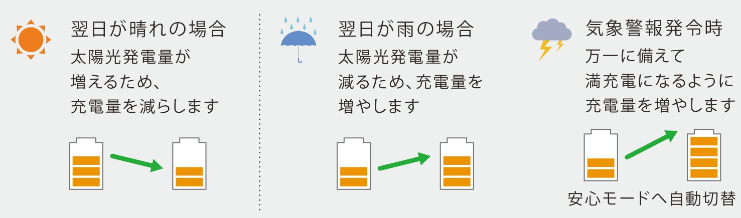 気象情報取得イメージ