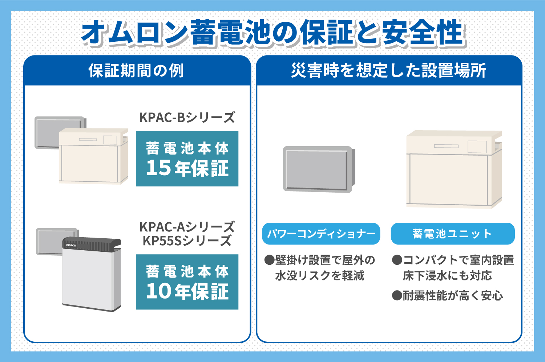 オムロン蓄電池の保証と安全性