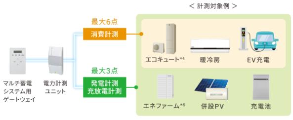 電力計測ユニットイメージ