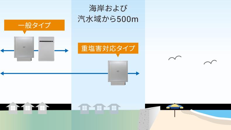 重塩害対応イメージ