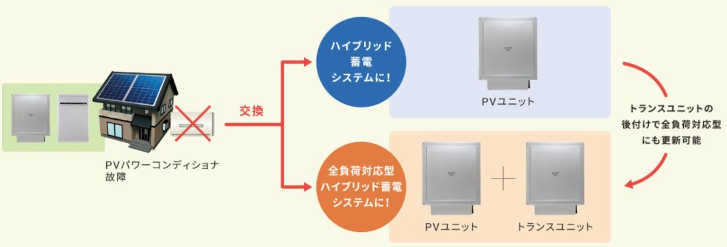 PVユニット交換イメージ