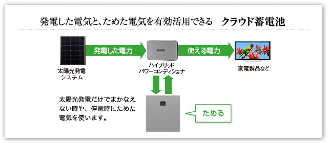 シャープ クラウド蓄電システムのイメージ