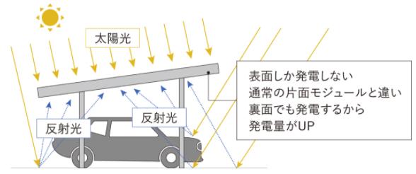 両面発電太陽光イメージ