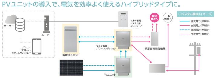 ハイブリッド蓄電システムイメージ
