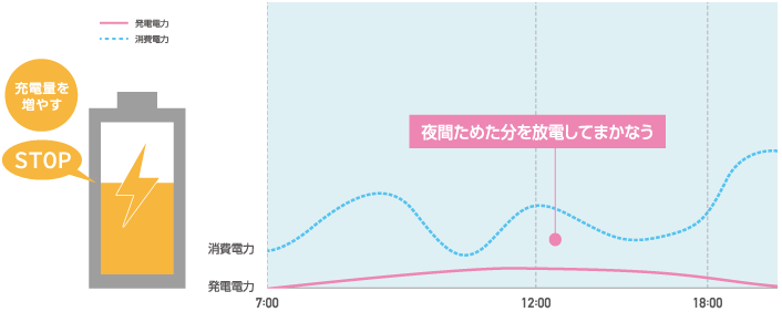 翌日の発電量が少ない場合のイメージ