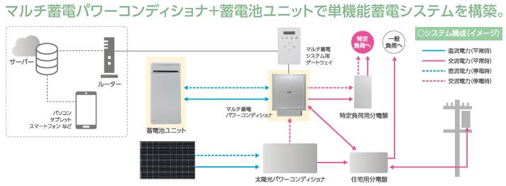 単機能蓄電システムイメージ