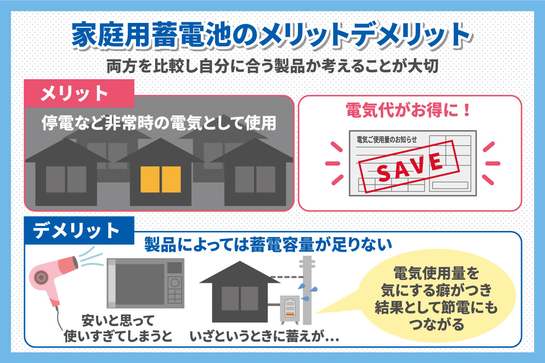 家庭用蓄電池のメリットデメリットのイメージ