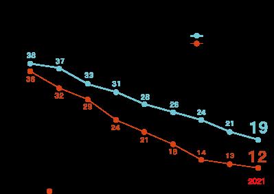 太陽光発電売電価格の推移グラフ