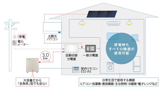 停電時使用可能機器イメージ