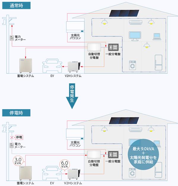 V2Hと自動連係のイメージ