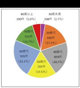 契約当事者の年代別件数