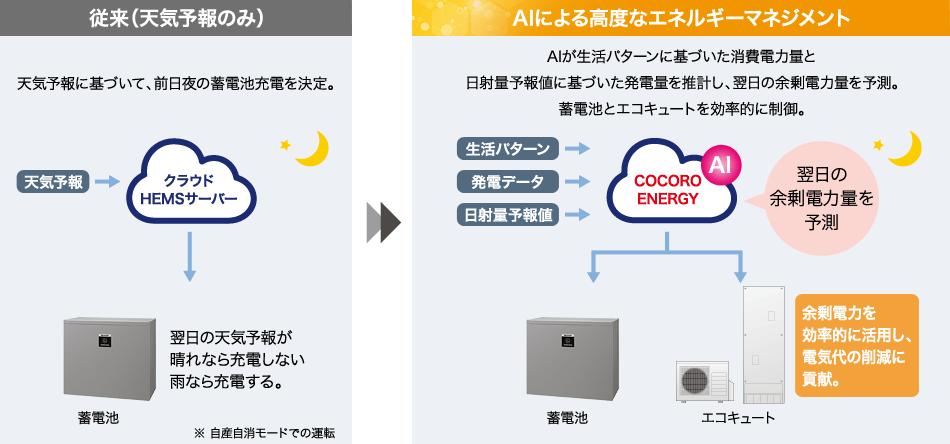 余剰電力を活用のイメージ