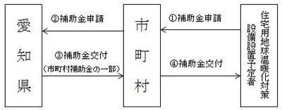 愛知県 補助金申請の流れ