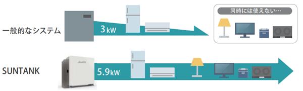 蓄電池の使える力