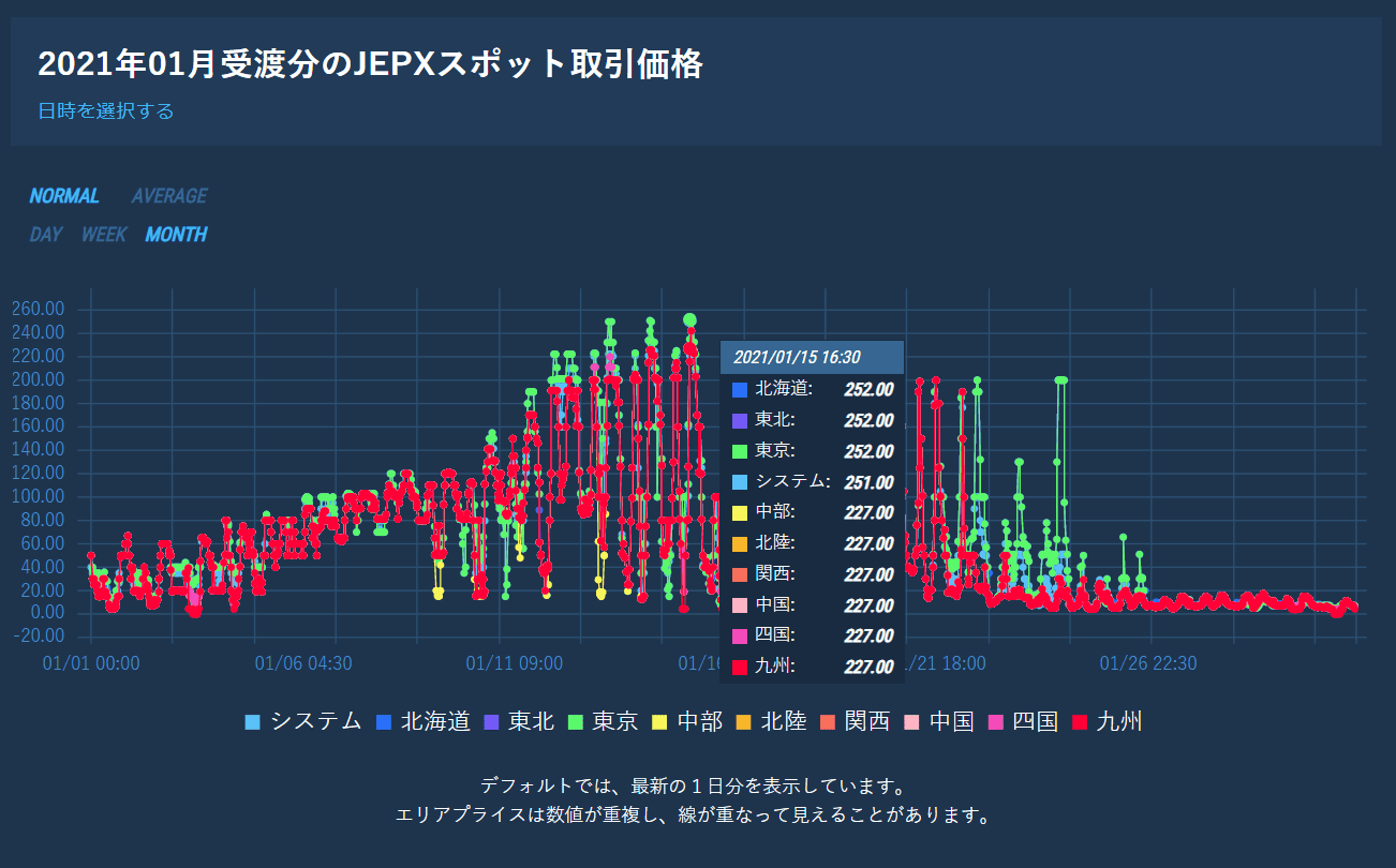 2021年1月JEPXスポット取引価格