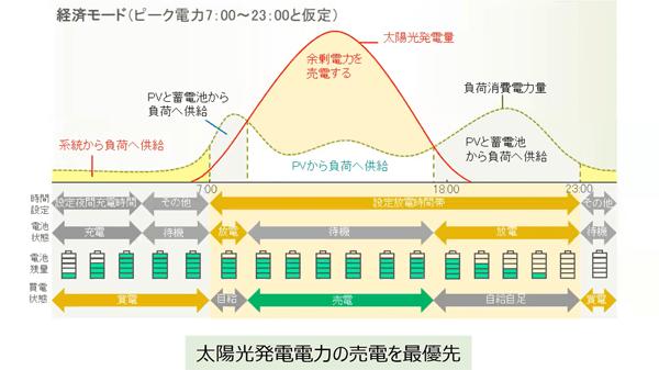 ジンコソーラー経済モード